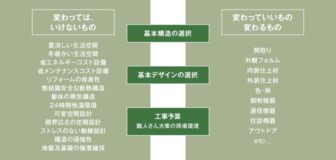 コンセプト表